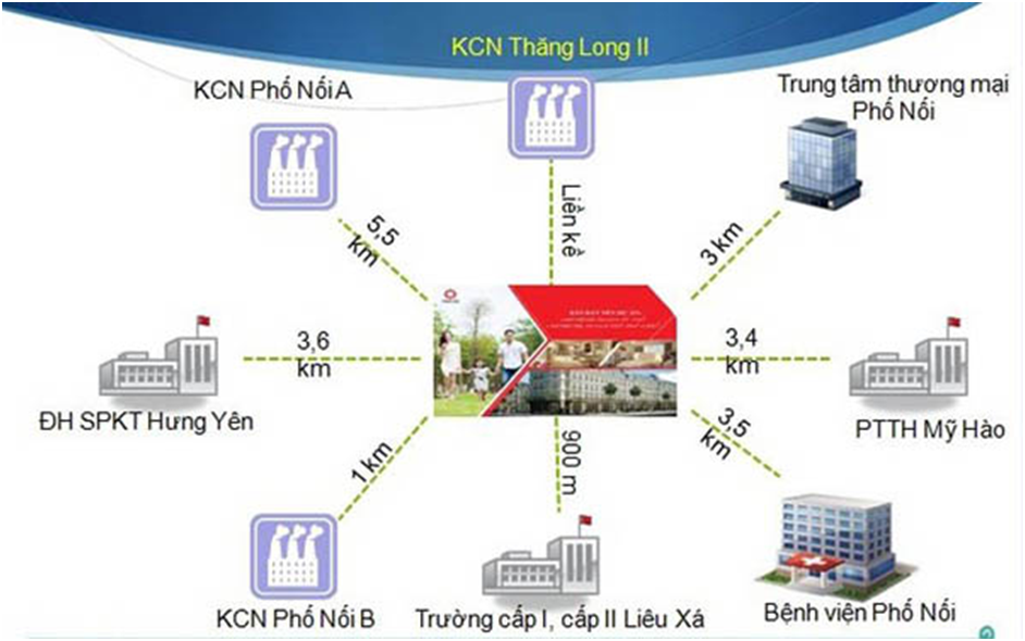 Sơ đồ vị trí kết nối của dự án