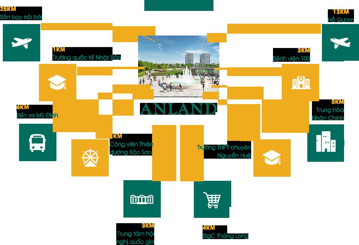 Vị trí liên kết vùng, hạ tầng hoàn thiện của Anland Conplex Nam Cường