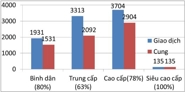 Tỷ lệ hấp thụ của phân khúc căn hộ quý III năm 2018