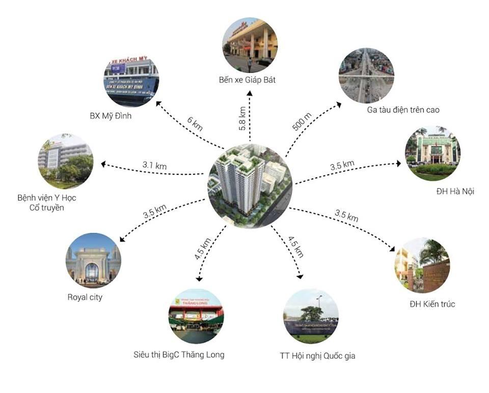 Sơ đồ kết nối hạ tầng, tiện ích