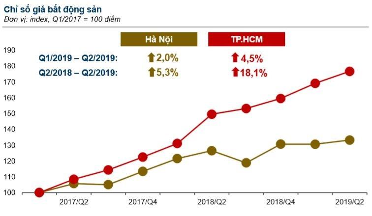 Giá bất động sản TP.HCM tăng liên tiếp, trong khi Hà Nội có xu hướng ổn định