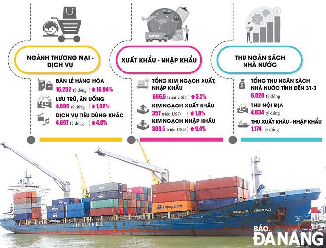 Kinh tế Đà Nẵng dần khởi sắc